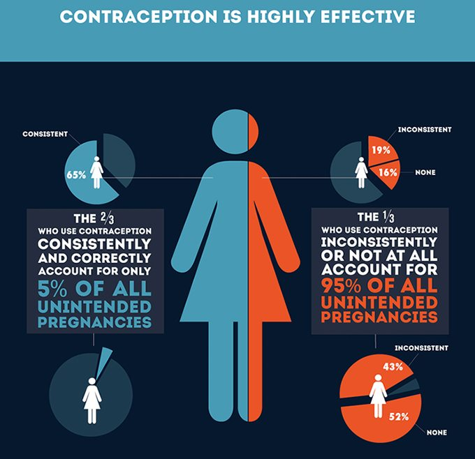 Contraception - Blue Water Medical